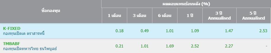 compare-thaibond